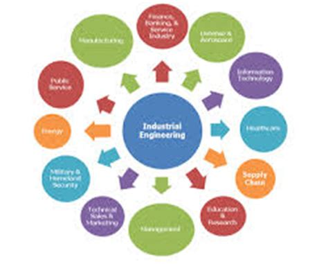 dissertation topics in industrial organizational psychology